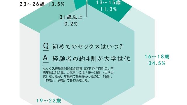 年齢 平均 日本 体験 初